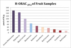 Aronia Meloncarpa Highest H-ORAC of Fruit Samples